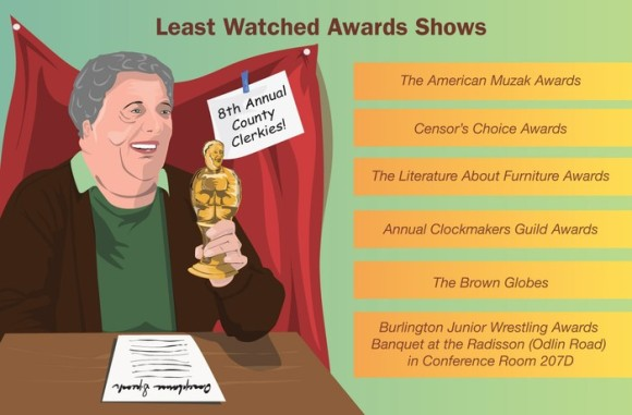 Statshot: Least Watched Awards Shows